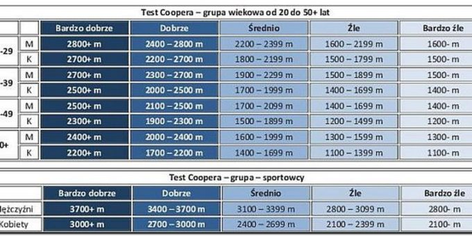 tabelka ze strony http://testcoopera.pl/